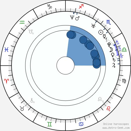 Pavlína Štorková wikipedia, horoscope, astrology, instagram