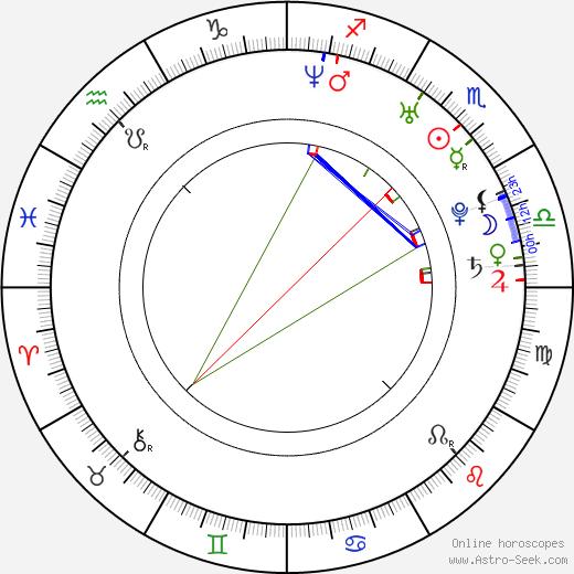 Pavlína Štorková tema natale, oroscopo, Pavlína Štorková oroscopi gratuiti, astrologia
