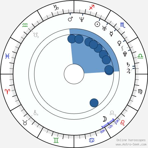 Rico Suave wikipedia, horoscope, astrology, instagram