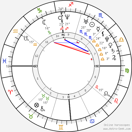 Ryan Gosling birth chart, biography, wikipedia 2019, 2020