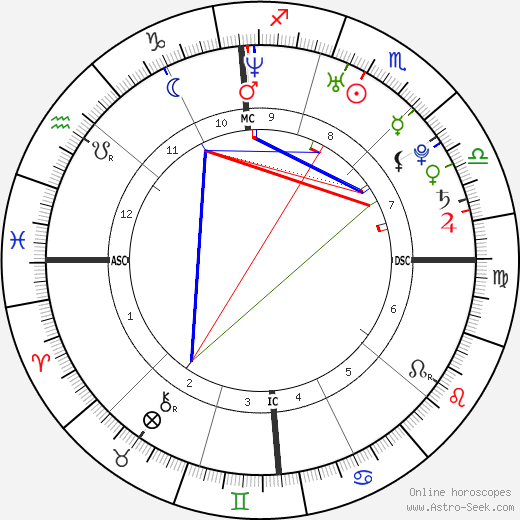 Ryan Gosling astro natal birth chart, Ryan Gosling horoscope, astrology