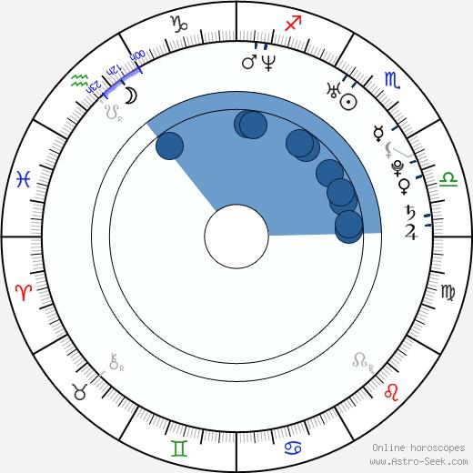 Svetlana Kulikova wikipedia, horoscope, astrology, instagram