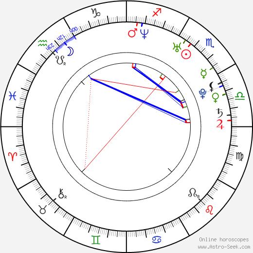 Svetlana Kulikova день рождения гороскоп, Svetlana Kulikova Натальная карта онлайн