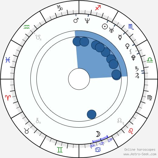 Valerie Azlynn wikipedia, horoscope, astrology, instagram