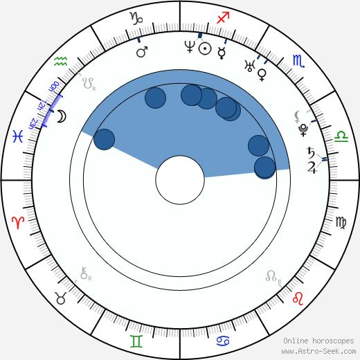 Agnieszka Wlodarczyk wikipedia, horoscope, astrology, instagram