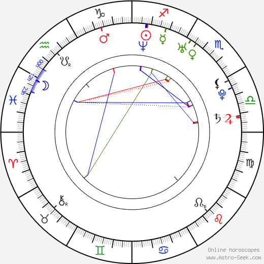 Agnieszka Wlodarczyk tema natale, oroscopo, Agnieszka Wlodarczyk oroscopi gratuiti, astrologia