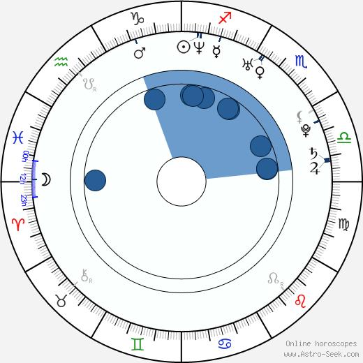 Angel Krstev wikipedia, horoscope, astrology, instagram