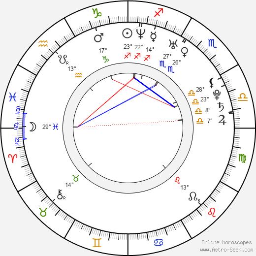 Angel Krstev birth chart, biography, wikipedia 2019, 2020