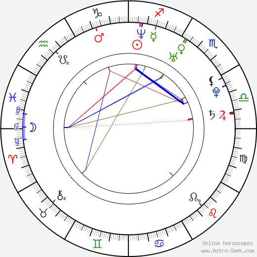 Angel Krstev birth chart, Angel Krstev astro natal horoscope, astrology