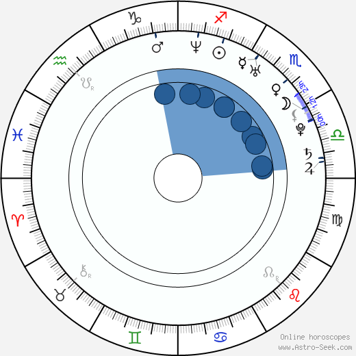 Anna Chlumsky horoscope, astrology, sign, zodiac, date of birth, instagram