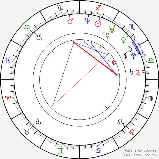 Anna Chlumsky birth chart, Anna Chlumsky astro natal horoscope, astrology