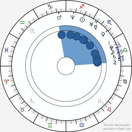 Ashley Thompson wikipedia, horoscope, astrology, instagram