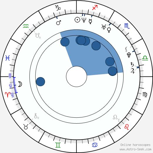 Baek Bong Ki wikipedia, horoscope, astrology, instagram
