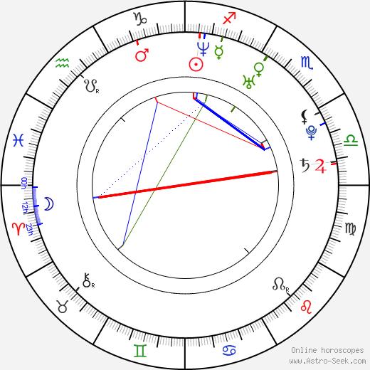Baek Bong Ki astro natal birth chart, Baek Bong Ki horoscope, astrology