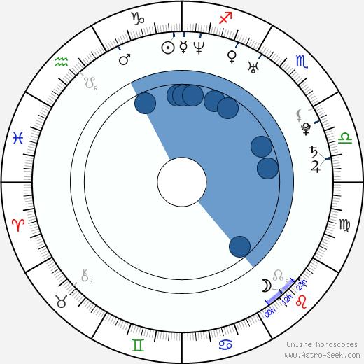 Cassidey wikipedia, horoscope, astrology, instagram