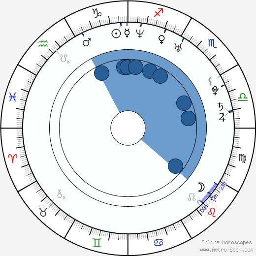 Catherine Paillé wikipedia, horoscope, astrology, instagram