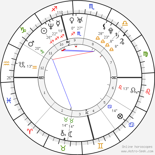 Christina Aguilera birth chart, biography, wikipedia 2019, 2020