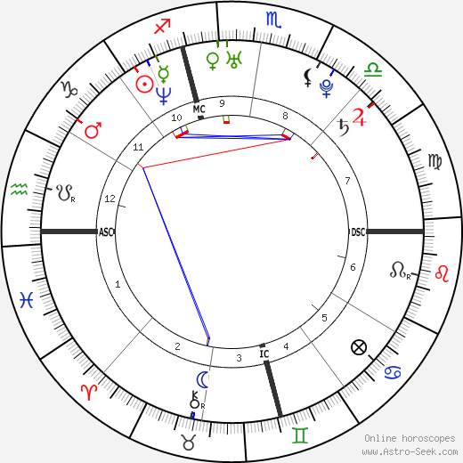 Christina Aguilera astro natal birth chart, Christina Aguilera horoscope, astrology