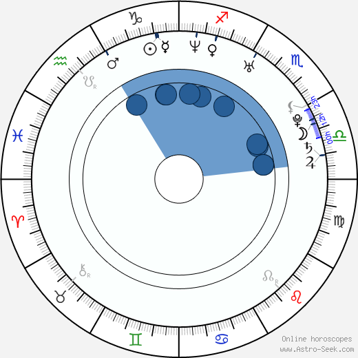 David Decio wikipedia, horoscope, astrology, instagram