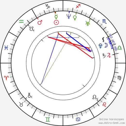 David Decio день рождения гороскоп, David Decio Натальная карта онлайн