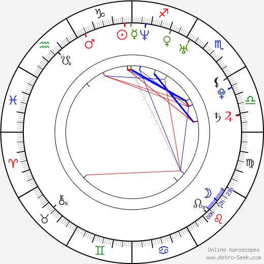 Elena Lyadova astro natal birth chart, Elena Lyadova horoscope, astrology