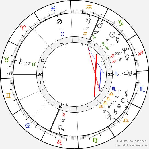 Eliza Dushku birth chart, biography, wikipedia 2020, 2021