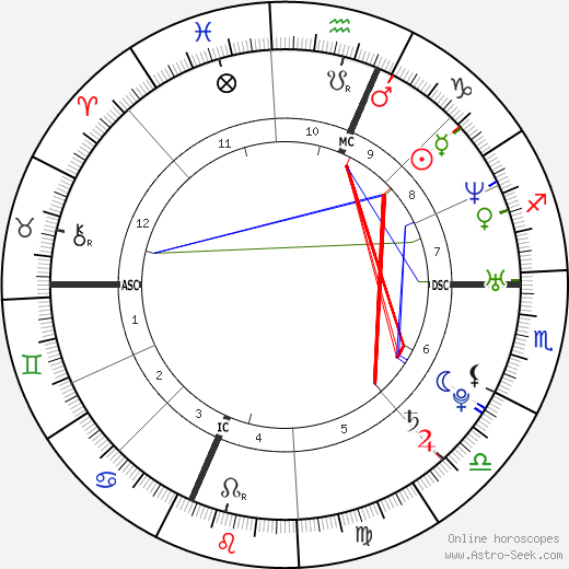 Eliza Dushku birth chart, Eliza Dushku astro natal horoscope, astrology