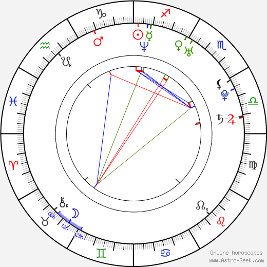Iman Ali astro natal birth chart, Iman Ali horoscope, astrology