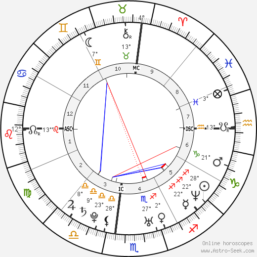 Jake Gyllenhaal birth chart, biography, wikipedia 2018, 2019