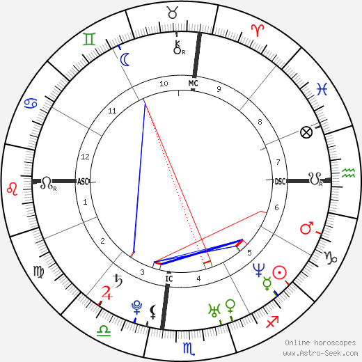 Jake Gyllenhaal astro natal birth chart, Jake Gyllenhaal horoscope, astrology