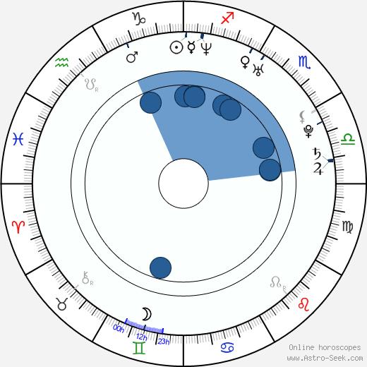 J. B. Ghuman Jr. wikipedia, horoscope, astrology, instagram
