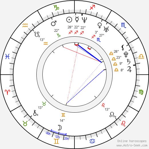 J. B. Ghuman Jr. birth chart, biography, wikipedia 2020, 2021