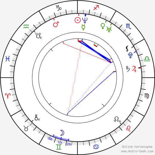 J. B. Ghuman Jr. birth chart, J. B. Ghuman Jr. astro natal horoscope, astrology