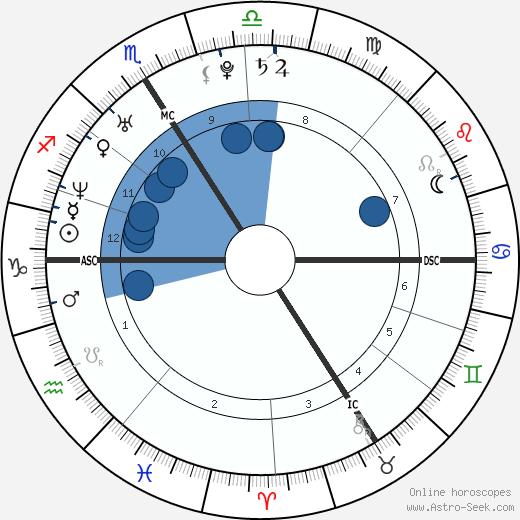 Jeannick Parny wikipedia, horoscope, astrology, instagram