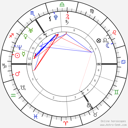 Jeannick Parny tema natale, oroscopo, Jeannick Parny oroscopi gratuiti, astrologia