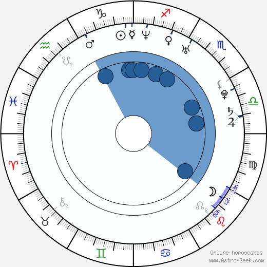 Joanna Angel wikipedia, horoscope, astrology, instagram