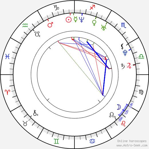 Joanna Angel astro natal birth chart, Joanna Angel horoscope, astrology