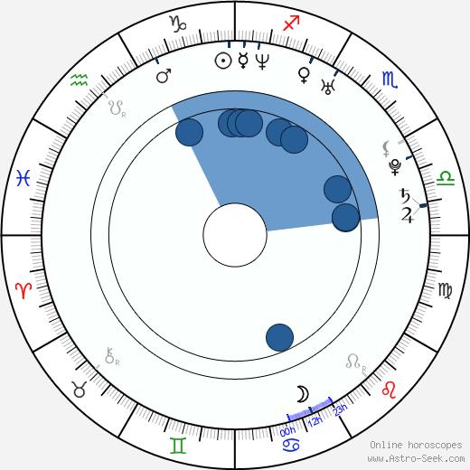Kamaldin Gamma wikipedia, horoscope, astrology, instagram