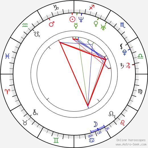 Kamaldin Gamma birth chart, Kamaldin Gamma astro natal horoscope, astrology