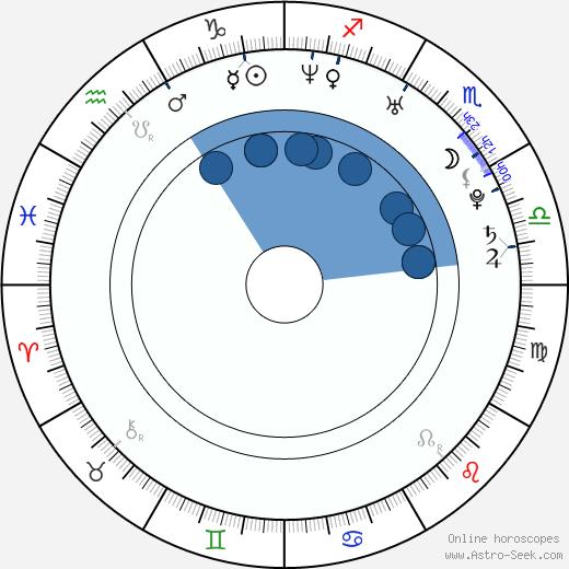 Kelly Brooks wikipedia, horoscope, astrology, instagram