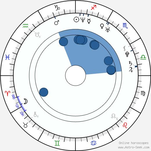 Kerstin Bischof wikipedia, horoscope, astrology, instagram