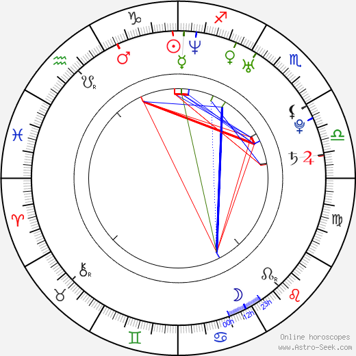 Lexi Love tema natale, oroscopo, Lexi Love oroscopi gratuiti, astrologia