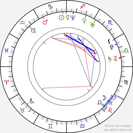 Lukáš Kantor день рождения гороскоп, Lukáš Kantor Натальная карта онлайн