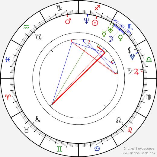 Lydia Leonard astro natal birth chart, Lydia Leonard horoscope, astrology