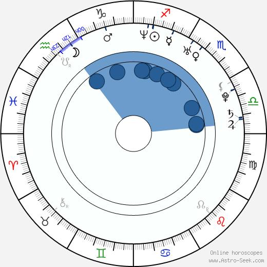 Malillany Marín wikipedia, horoscope, astrology, instagram