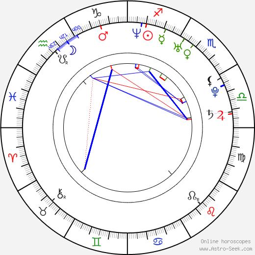 Malillany Marín день рождения гороскоп, Malillany Marín Натальная карта онлайн