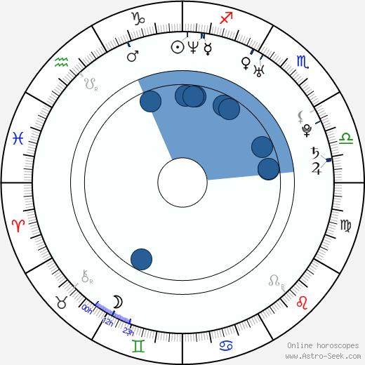 Marla Sokoloff wikipedia, horoscope, astrology, instagram