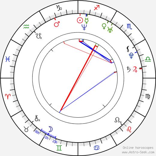 Marla Sokoloff astro natal birth chart, Marla Sokoloff horoscope, astrology