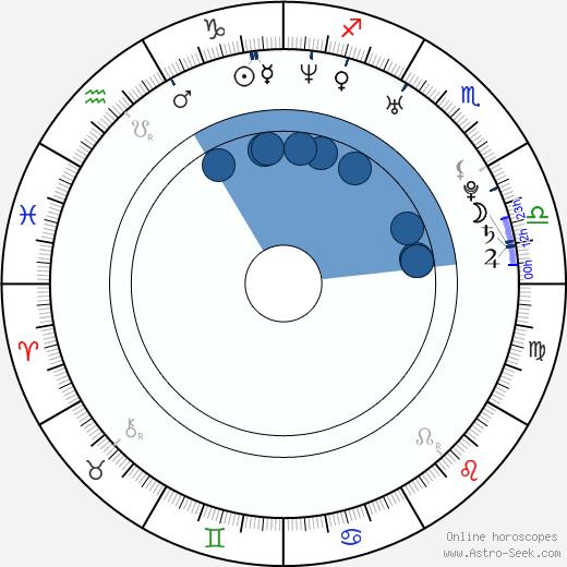 Matteo Saradini wikipedia, horoscope, astrology, instagram