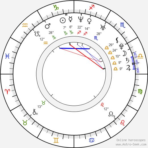 Matteo Saradini birth chart, biography, wikipedia 2019, 2020